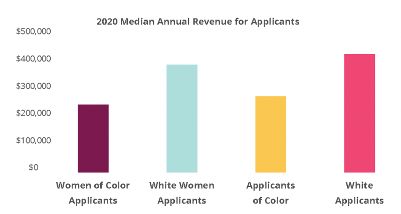 Civic Lab 2020 Applicant Median Annual Revenue
